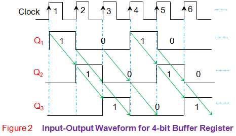 input output waveform for 4 bit buffer register