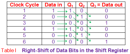 right shift of data bits in the shift register