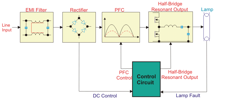 basic circuitry of electronic ballast