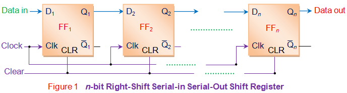 n bit right shift serial in serial out shift register