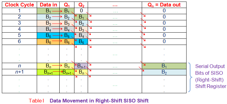 data movement in right shift siso shift