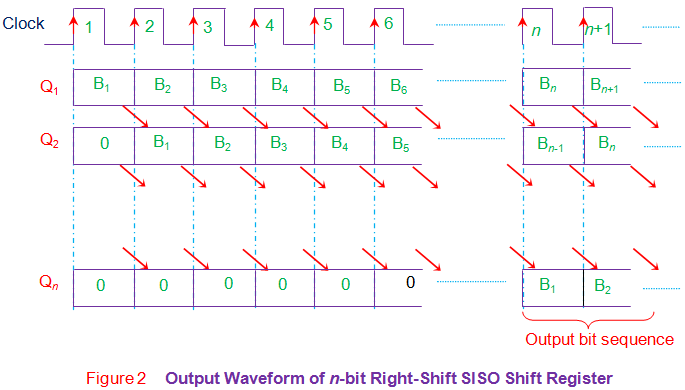 output waveform of n bit right shift siso shift register