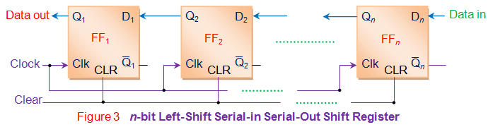 n-bit left-shift serial-in serial-out shift register