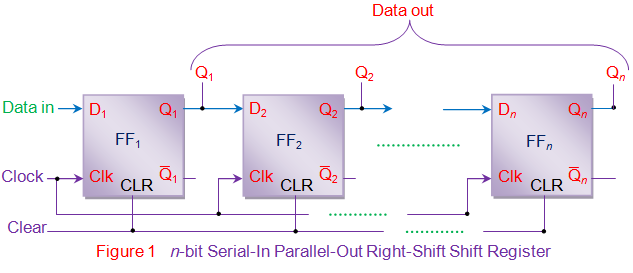 n bit serial in parallel out right shift shift register