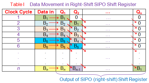 data movement in right shift sipo shift register