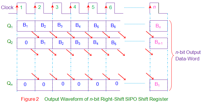 output waveform of n-bit right-shift sipo shift register