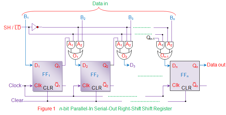 n bit parallel in serial out right shift shift register