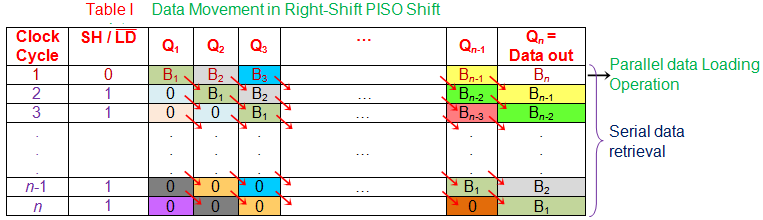 data movement in right shift piso shift