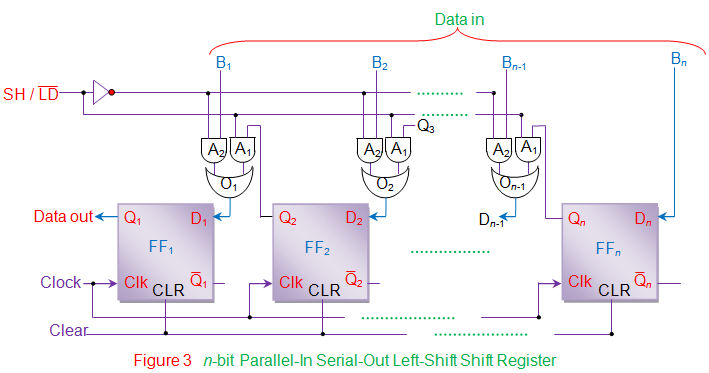 n bit parallel in serial out left shift shift register