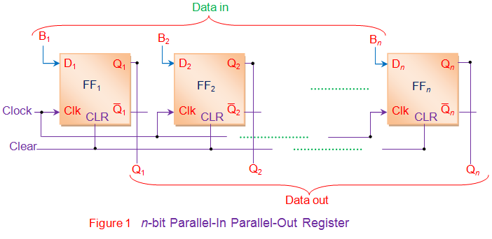 Parallel in Parallel Out (PIPO) Shift Register