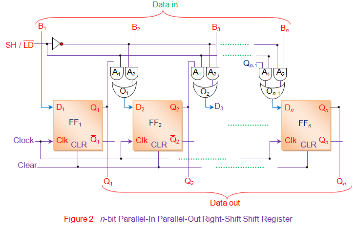 n bit parallel in parallel out right shift shift register
