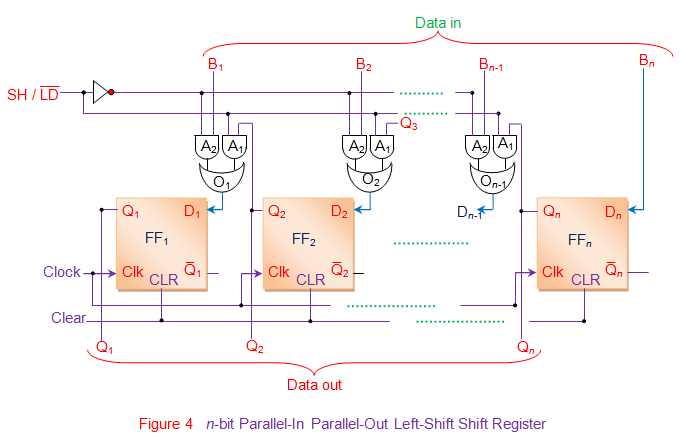n bit parallel in parallel out left shift shift register
