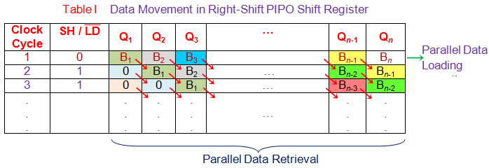 data movement in right shift pipo shift register