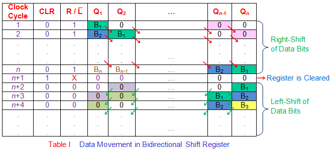 data movement in bidirectional shift register