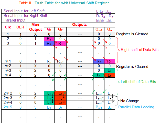 truth table for n bit universal shift register
