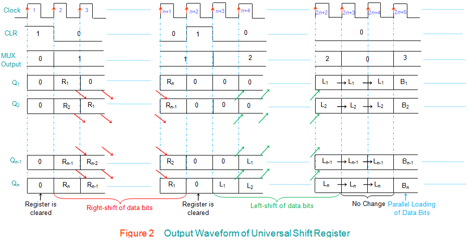 output waveform of universal shift register