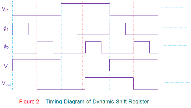 timing diagram of dynamic shift register