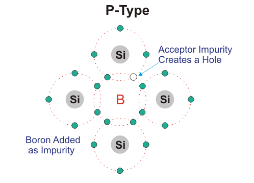 p type semiconductor crystal