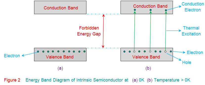 energy band diagram of intrinsic semiconductor