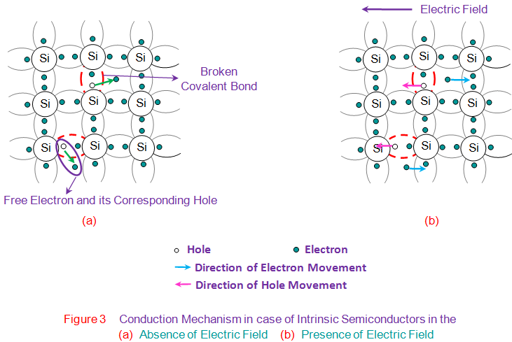 conduction mechanism in case of intrinsic semiconductors