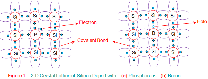 2d crystal lattice of silicon doped with phosphorous boron