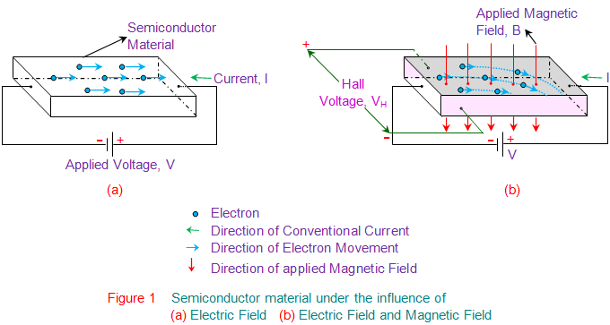 hall effect applications of hall effect electrical4u hall effect