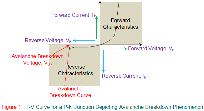 I-V curve for a p-n junction depicting avalanche breakdown phenomenon