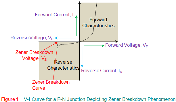 V-I curve for a p-n junction depicting Zener breakdown phenomenon