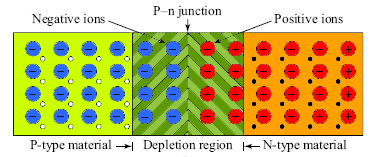 P N Junction Theory