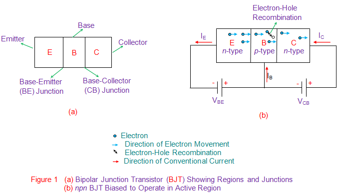 bipolar junction transistor (bjt) showing regions and junctions