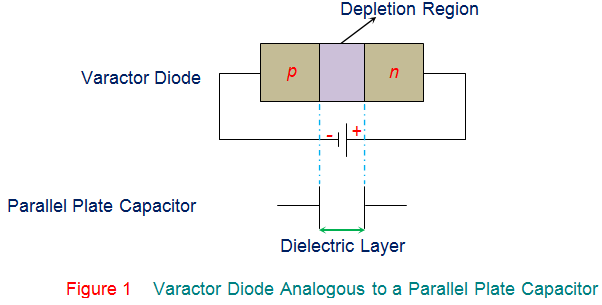 varactor diode analogous to a parallel plate capacitor