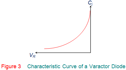 characteristic curve of a varactor diode