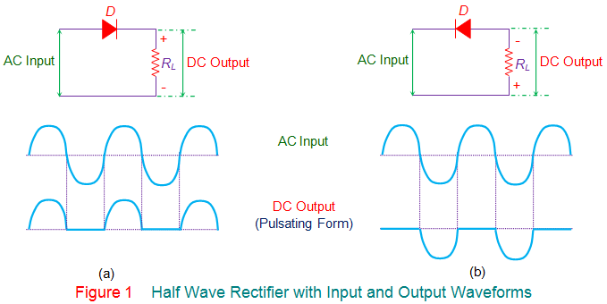 half wave rectifier with input and output waveforms