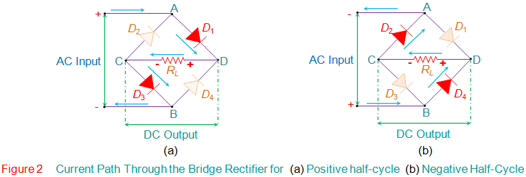 Current Path Through the Bridge Rectifier