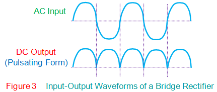 onput output wave forms of a bridge rectifier