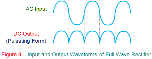 input and output waveforms of full wave rectifier
