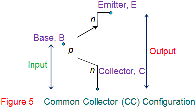 common collector (cc) configuration of transistor