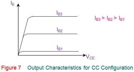 output characteristics for cc configuration of transistor