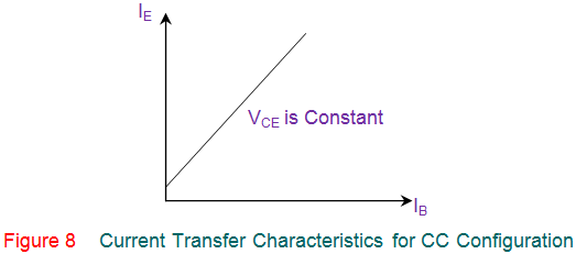 current transfer characteristics for cc configuration of transistor