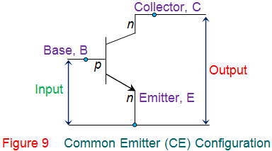 common emitter (ce) configuration of transistor