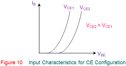 input characteristics for ce configuration of transistor of transistor