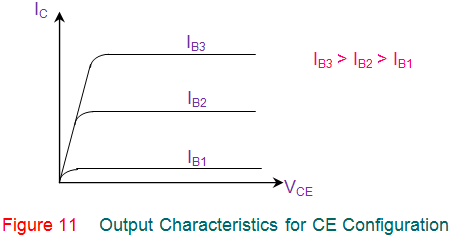 output characteristics for ce configuration of transistor