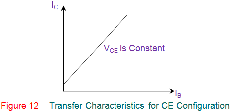 current transfer characteristics for ce configuration of transistor
