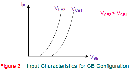 input characteristics for cb configuration of transistor