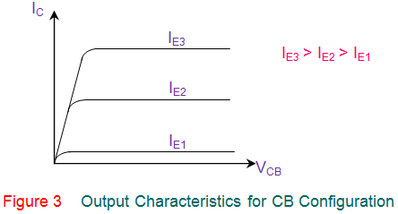 output characteristics for cb configuration of transistor