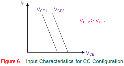 input characteristics for cc configuration of transistor