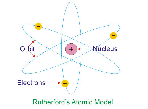 1468665733g rutherfords atomic model ccuart Gallery