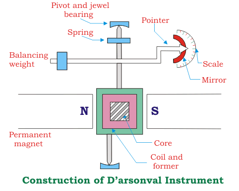 construction of d'arsonval instrument