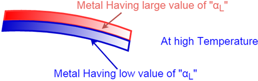 coefficient of linear thermal expansion outer side