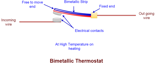 bimetallic thermostat